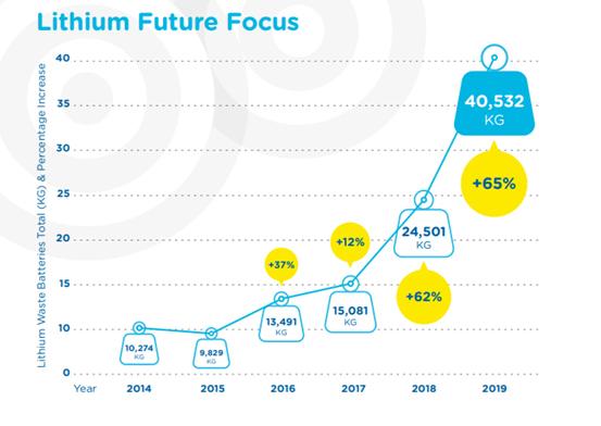 Lithium Future Focus