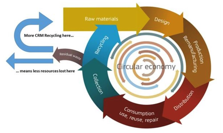 Recycling of CRMs